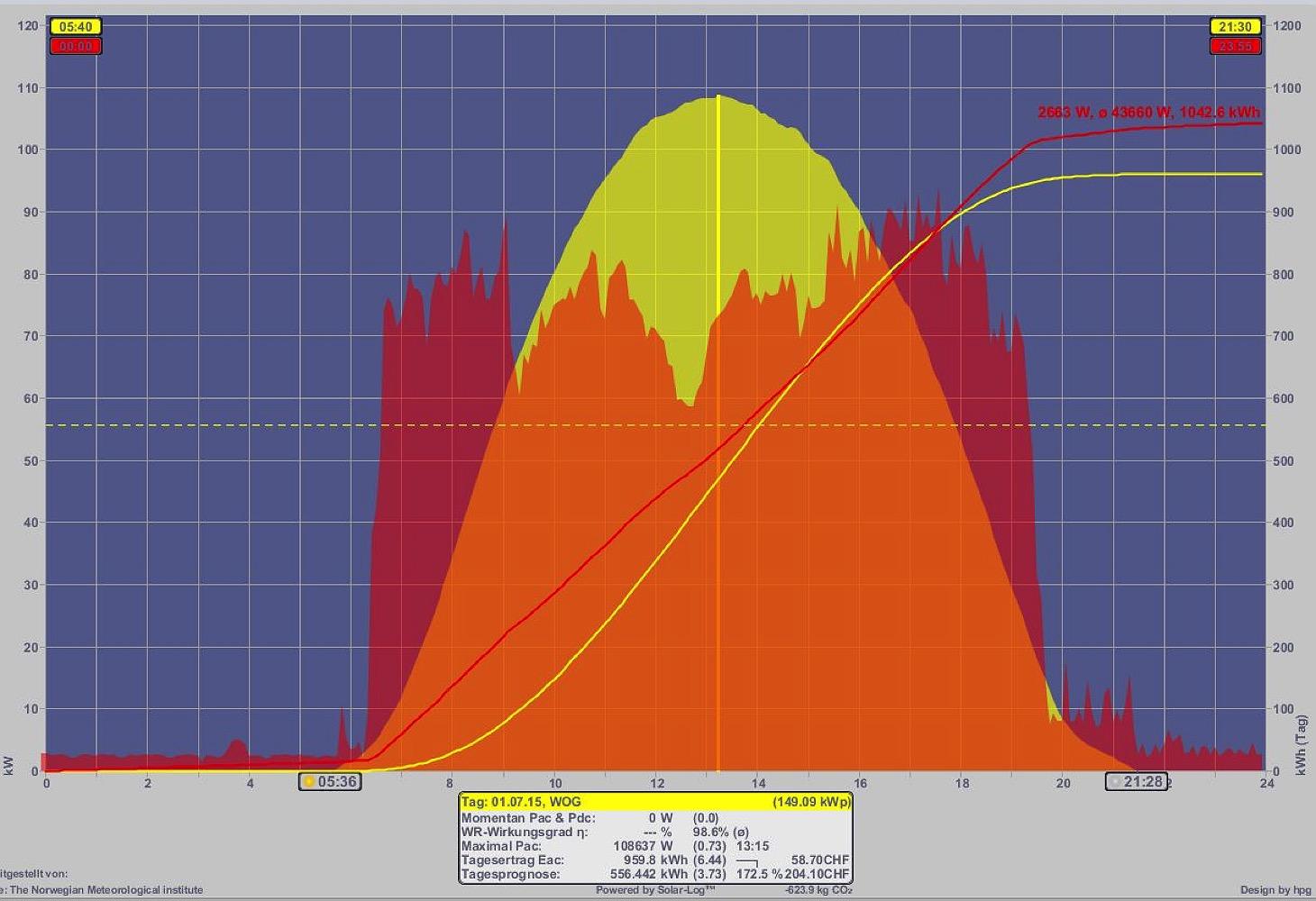 Ertrag Photovoltaik Berechnen : w o geiser ag ~ Themetempest.com Abrechnung